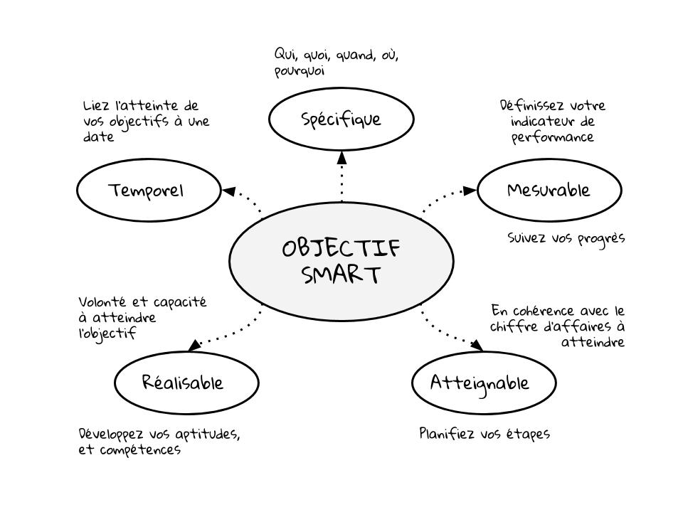 Objectifs SMART du content marketing