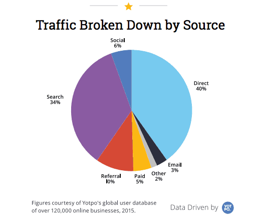 Otpo-traffic-broken-down-by-source-2015