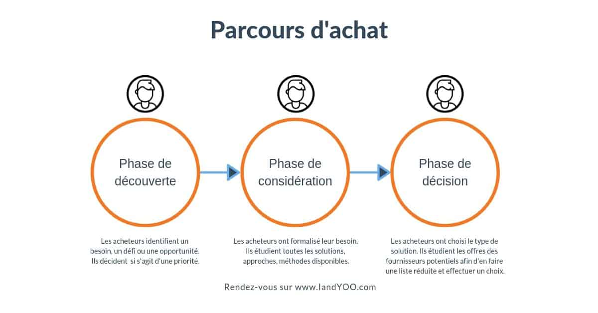 Parcours-dachat