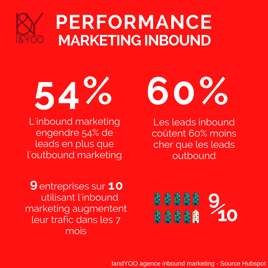 Performance des leads marketing inbound - IandYOO agence inbound marketing