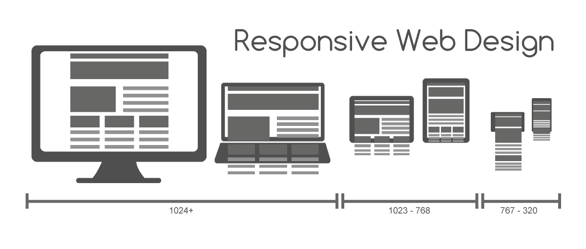 Responsive design | bonnes pratiques email marketing | IandYOO agence inbound Paris