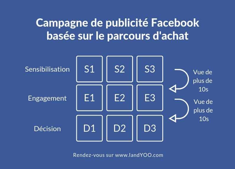 grille de campagne facebook business content