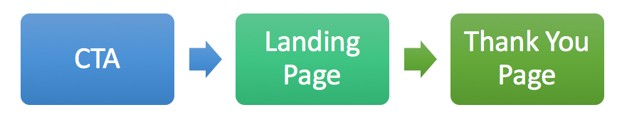Call-to-action landing page thank you page