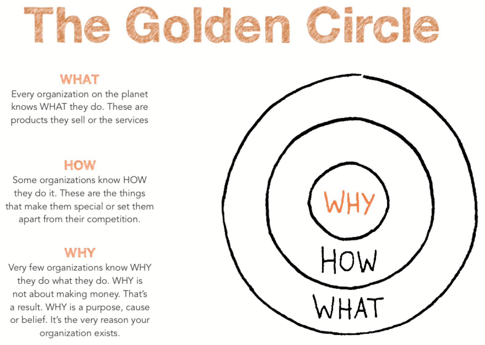 Simon-sinek-golden-circle