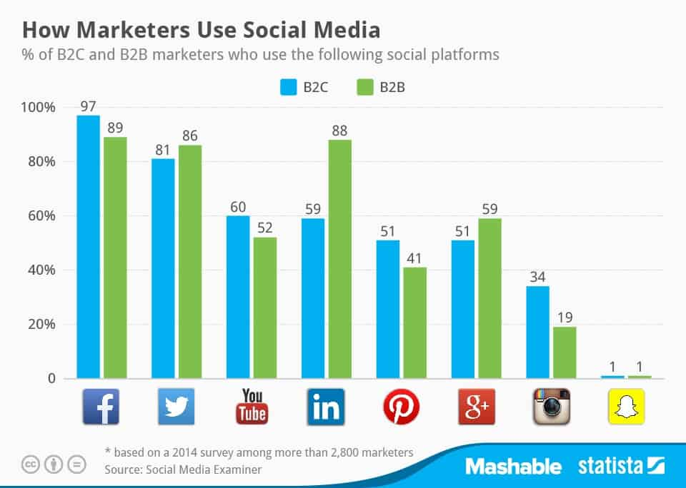 Statista-IandYOO-how_marketers_use_social_media | IandYO agence inbound marketing