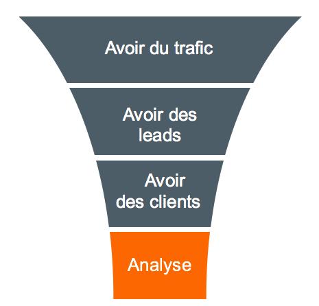 Inbound marketing - Tunnel conversion
