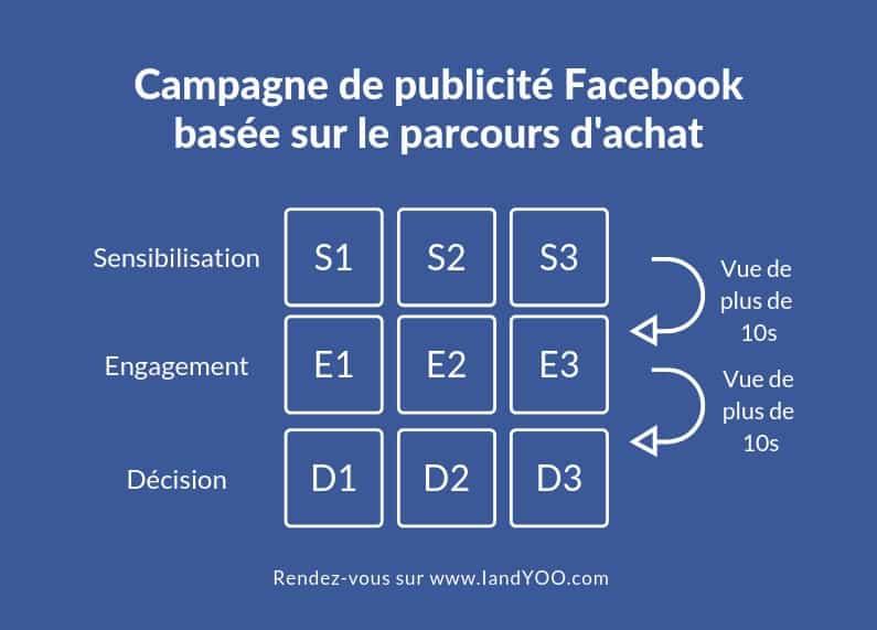campagne-de-publicite-facebook-faible-budget