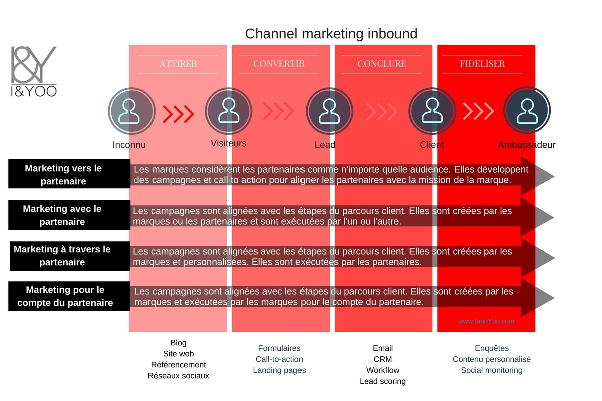 Stratégies channel inbound marketing - I and YOO agence digitale channel