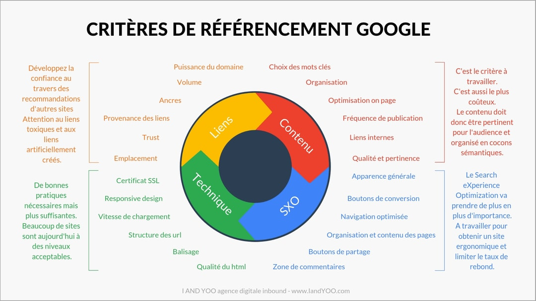 Content marketing - critères-de-référencement-google-infographie-compressed