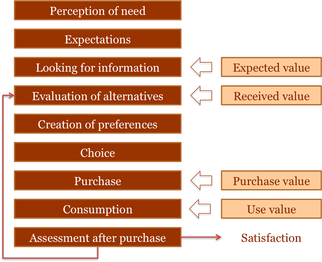 customer behaviour chart