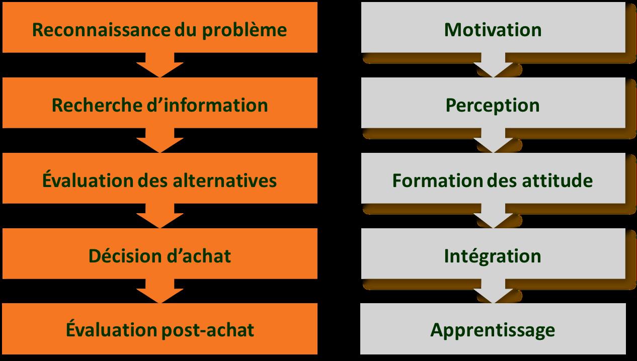définition du parcours client | étapes psychologiques et parcours client | www.IandYOO.com