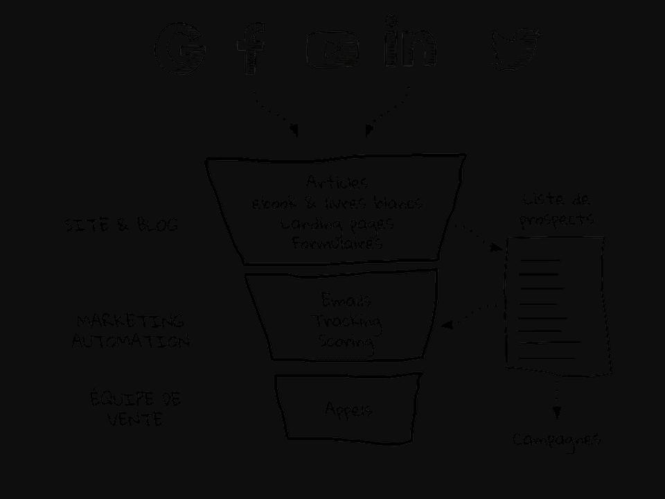 inbound-marketing-creation-de-fichier-prospects
