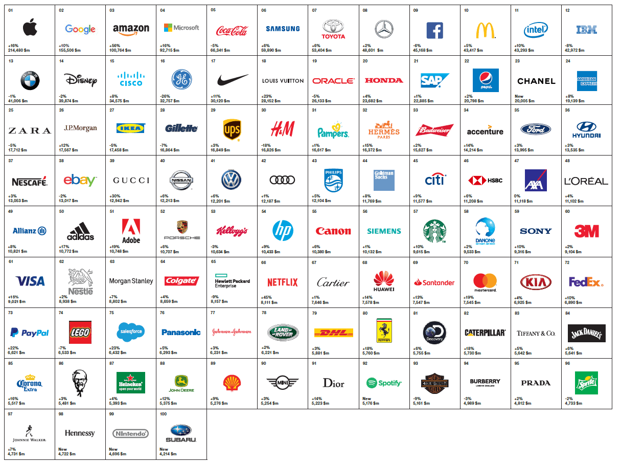 interbrand_2018