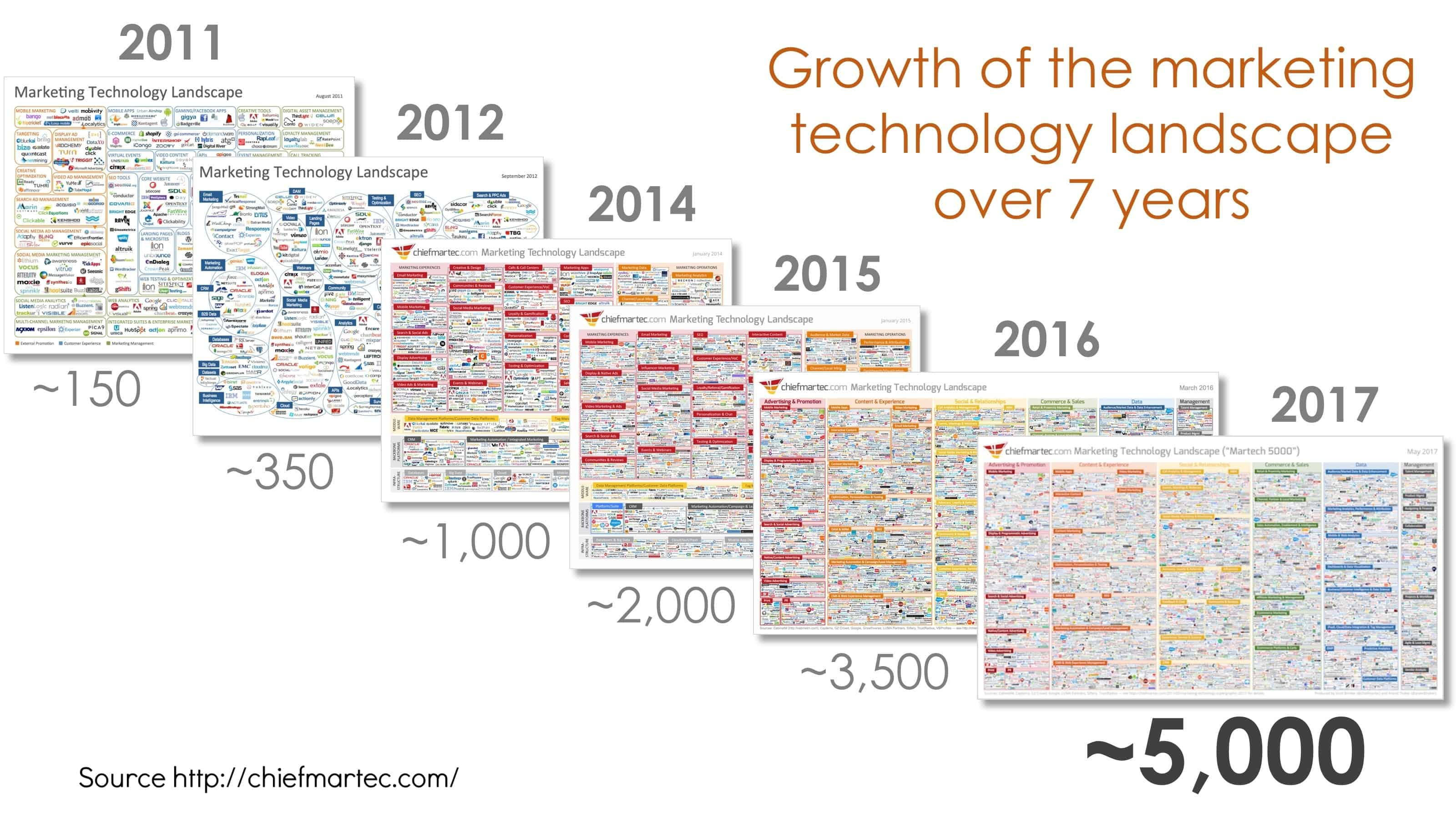 martech_landscape_over_7_years-258528-edited.jpg