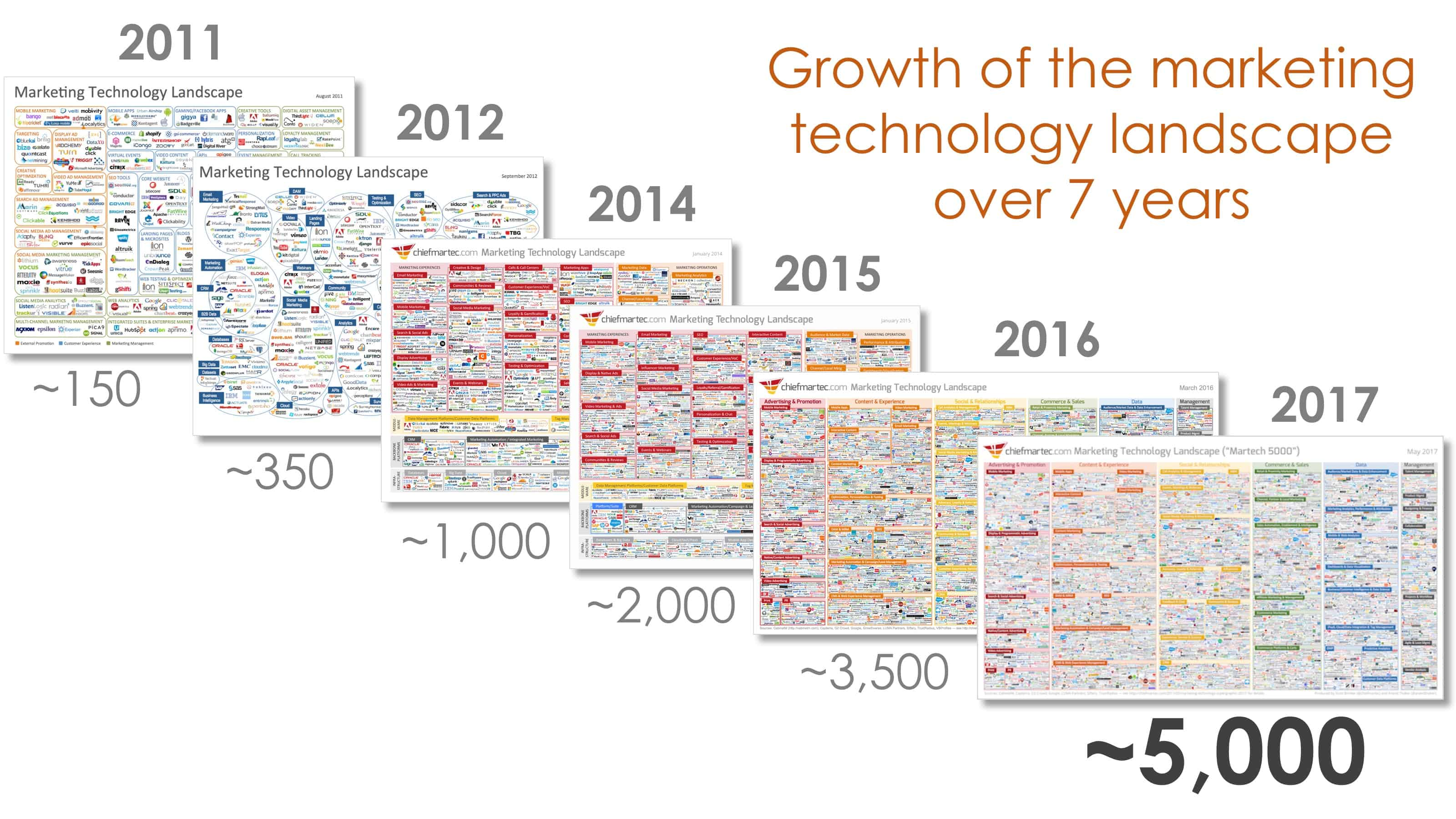 martech landscape over 7 years et le marketing channel | I and YOO agence inbound amrketing
