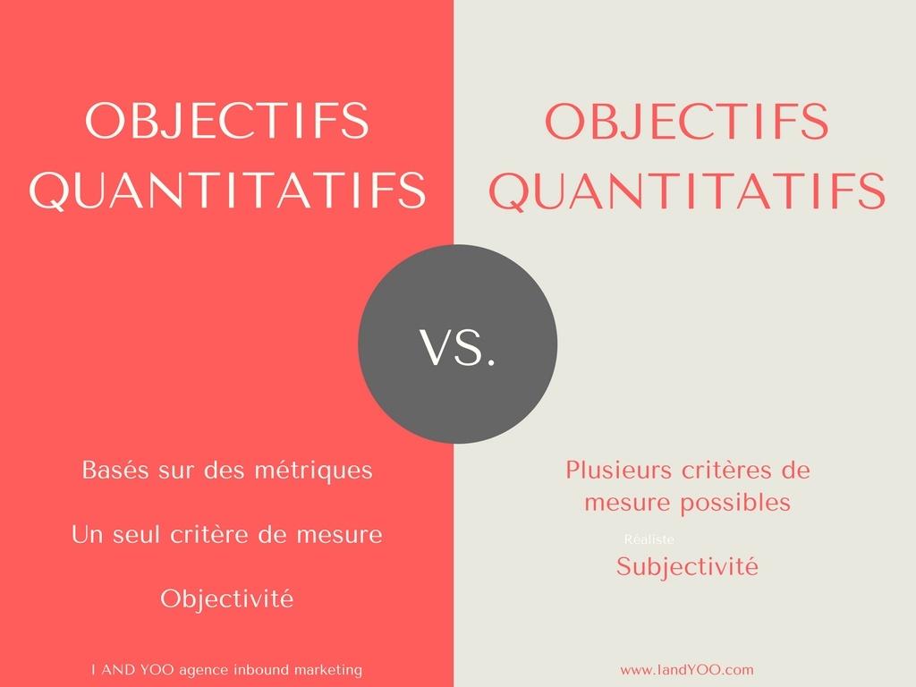 objectifs qualitatifs objectifs quantitatifs - I and YOO agence inbound marketing