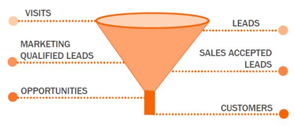 Inbound marketing - qualification des leads - IandYOO agence inbound marketing