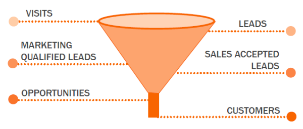 parcours client - funnel Smarketing   I and you
