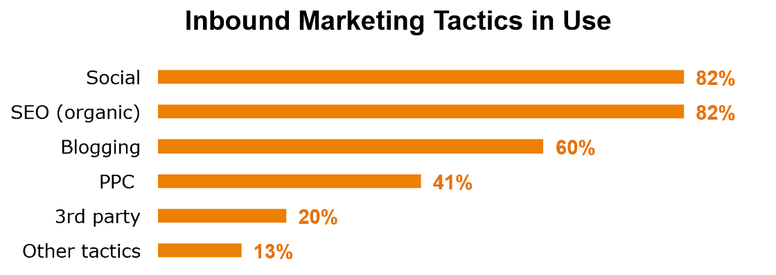 tactiques_inbound_marketing | I and yoo agence inbound marketing