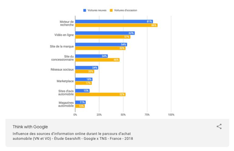 Influence des sources d'information sur le parcours d'achat automobile